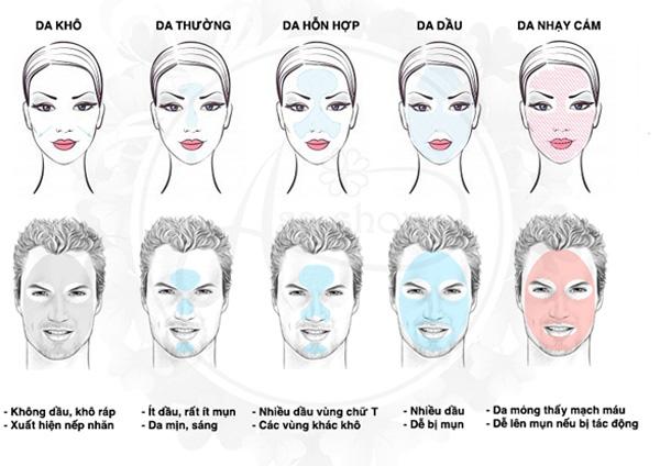 Theo phân loại thì có 4 loại da chính trên cơ thể